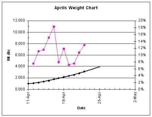 Aprils_Wt_4-22-06.jpg